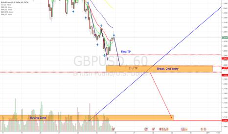 GBPUSD: GBPUSD 1H analysis