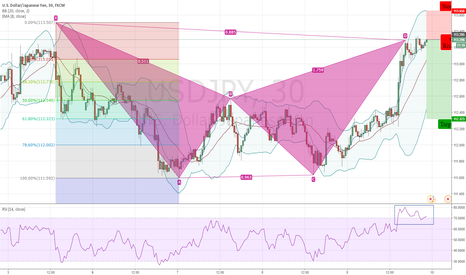USDJPY: USDJPY - Bearish Bat