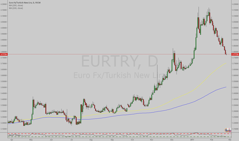 EURTRY: Approaching 100 Day Moving Average