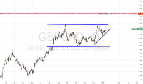 GBPCAD: GBP - Undecided
