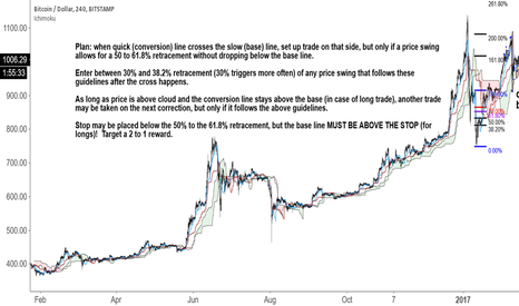 BTCUSD: Trade Plan Using Ichmoku and Fibs retrace