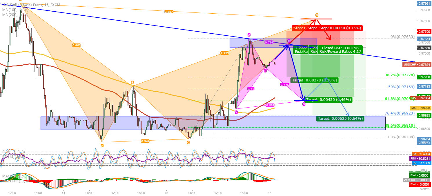 USD/CHF: Trying to get a good entry for a short!!