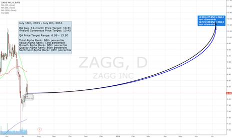 ZAGG: The QA Top 50 - #39 ZAGG