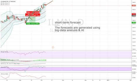 ILMN: Algorithmic short-term forecast for 10:th Oct