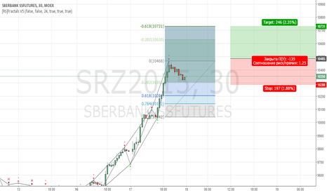 SRZ2015: Фьючерс SBRF не видит преград для роста.