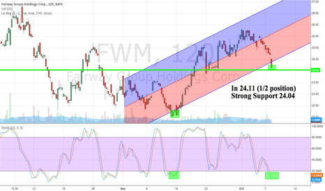 FWM: FWM On strong support 24.04. Taking a 1/2 position here.