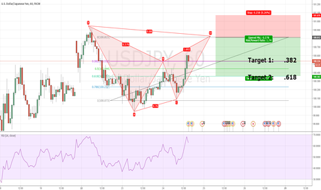 USDJPY: Bearish Bat Pattern USDJPY