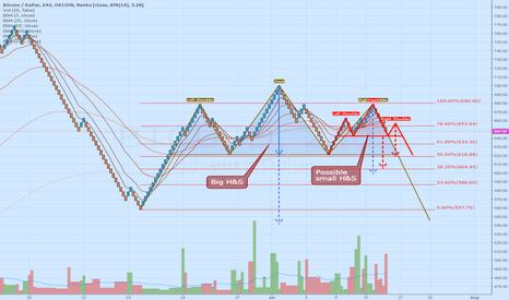 BTCUSD: H&Ss plot (bearish)