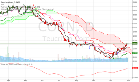 CORN: Overlooked Ratio Could be Signaling Upside for Corn ETF