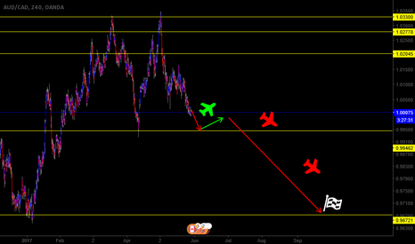 AUDCAD: AUDCAD SELLING LONG TERM DOWNTREND