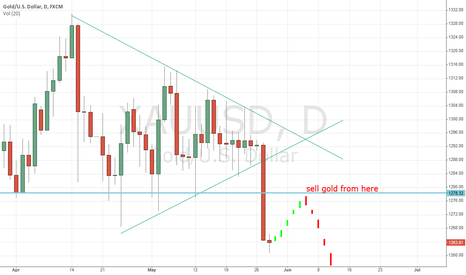 XAUUSD: gold can touch level of  $1180 soon...