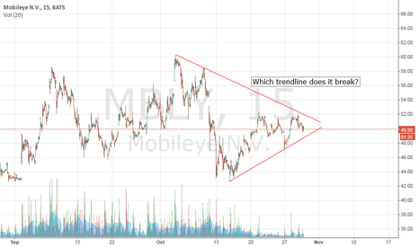 MBLY: Which way does it go?
