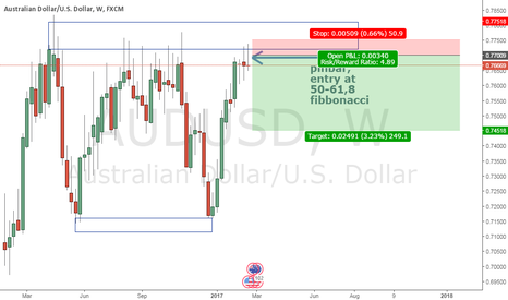 AUDUSD: Pinbar detected on weekly chart AUD/USD