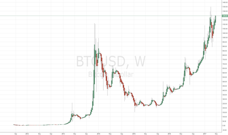 BTCUSD: bitcoin looking for all time new high!!