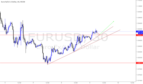 EURUSD: Enter long from 50% retracement level 1.08993
