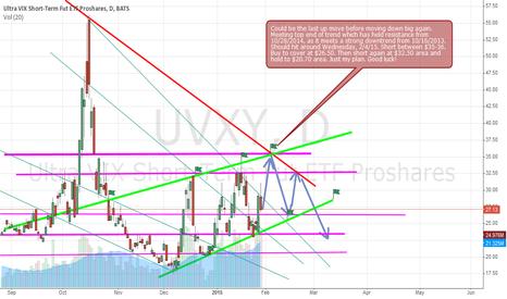 UVXY: UVXY trading prediction