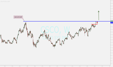 CSCO: cisco.....the beast watching