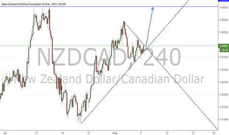 NZDCAD: BREAKOUT ON NZD/CAD