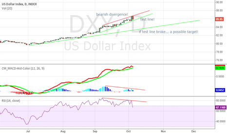 DXY: bearish divergence waiting to test line on DXY!