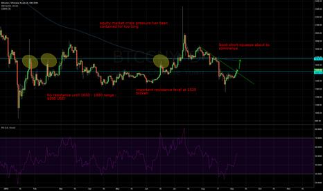 BTCCNY: Bitcoin Long next stop 260