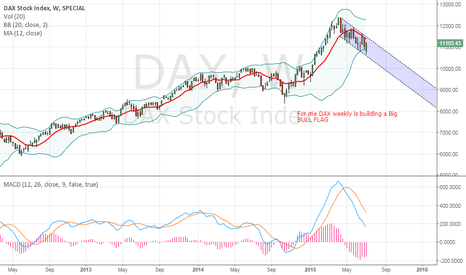 DAX: DAX Bulls View - Weekly TF Bull Flag formation