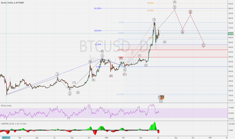 BTCUSD: BTC/USD No clear signal today
