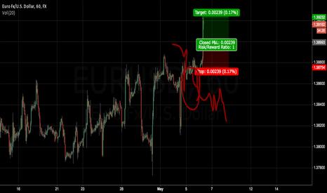 EURUSD: short idea about euro
