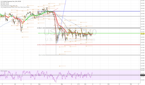 USDJPY: range with a bearish bias !! FOR NOW !!!