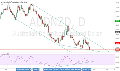 AUDNZD: AUDNZD potential buy zone. Waiting for a clear price action.