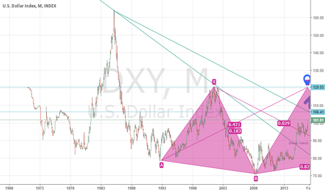 DXY: usd index for 4 years and 4 years next