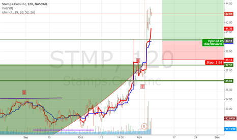 STMP: TIME TO BUY ON A PULL BACK