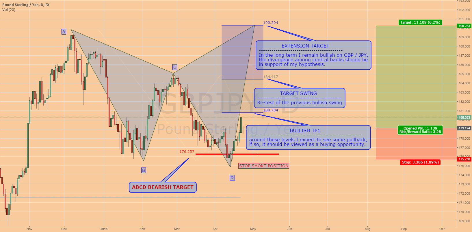 GBPJPY: Medium Term Outlook