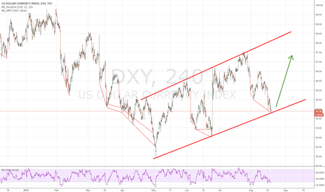 DXY: DXY / DOLLAR LONG: Divergence and Trendline
