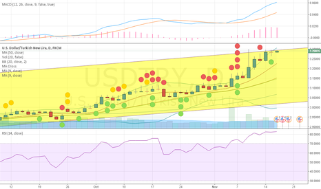 USDTRY: RSI PROOFS OVERBOUGHT