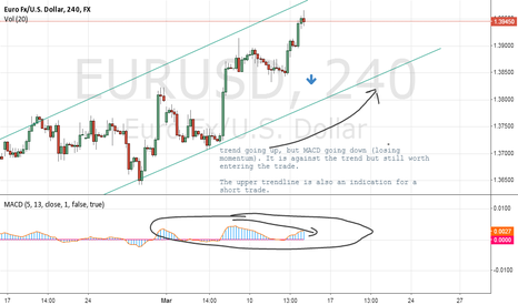 EURUSD: Short EUR/USD 4hr chart