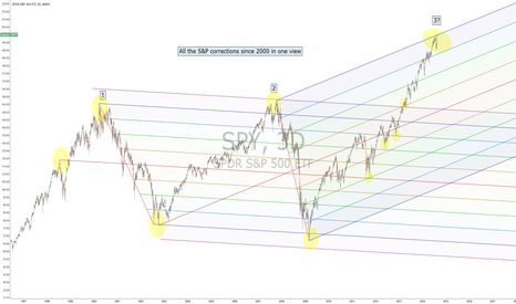 SPY: All the S&P major corrections since 2000 in one view