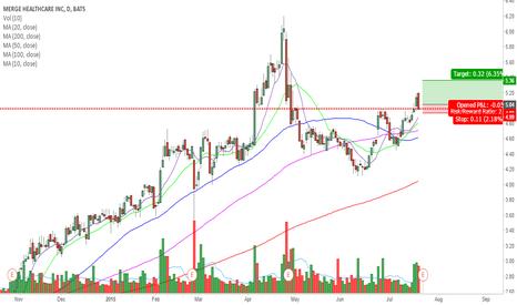MRGE: $MRGE breakout trade