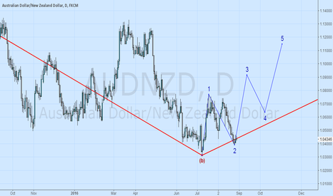 AUDNZD: AUDNZD C-1-3 on fire