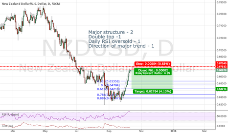 NZDUSD: Just Got Short on NZDUSD Trend Continuation Trade