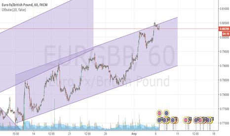 EURGBP: Продавать