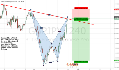 GBPJPY: GBPJPY -- Possibly Heading Down?