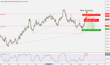 NZDCAD: NZDCAD - Price rejection at upper trend line
