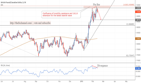 GBPCAD: GBPCAD: Shorting on a probable pullback! #forex