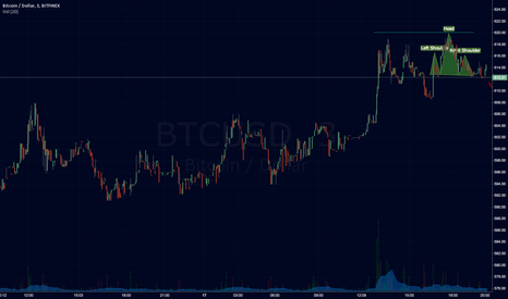 BTCUSD: Double top followed by head and shoulders?