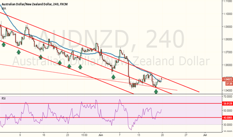 AUDNZD: AUDNZD possible bull reversal set up