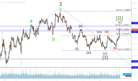 EURUSD: EUR / USD wave [ii] full