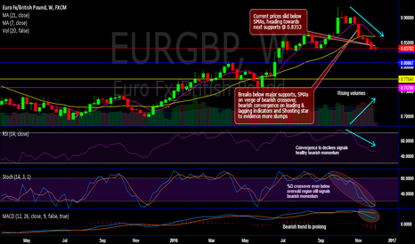 EURGBP: EUR/GBP hits 4-1/2 months' lows after breaking strong supports
