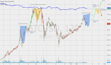 BTCUSD: Scaled repeat of November Pattern