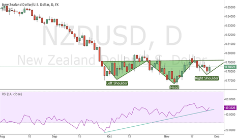 NZDUSD: Inverted H&S and RSI up