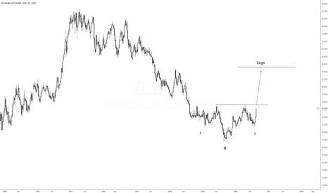 ZL1!: Soybean Oil Head & Shoulders Bottom